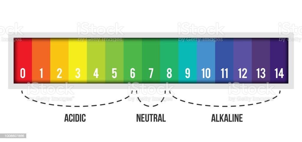 litmus paper scale