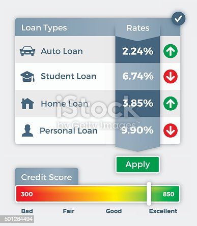 Credit rates for auto, student, home mortgage and personal loans. Also includes credit score meter with loan types and rate concept. EPS 10 file. Transparency effects used on highlight elements.