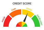 istock Credit score meter. Gauge, business report concept. Excellent, good, bad, poor level scale. Credit rating performance design. Vector illustration. 1300878110