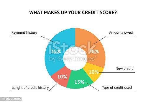 istock Credit score scale concept flat vector illustration 1256584995