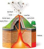 Cross-section of  volcano