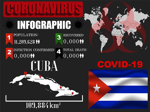Cuba Coronavirus COVID-19 outbreak infographic. Pandemic 2020 vector illustration background. World National flag with country silhouette, world global map and data object and symbol of toxic hazard allert and notification