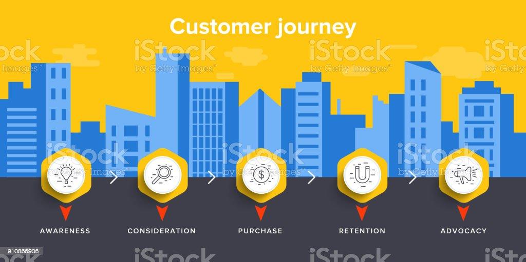 Kunde Reise Karte Konzept Vektor-Illustration im isometrischen Design. Digital Business marketing-Hintergrund. Online-sales-Service oder Prozess der shopping-Erlebnis. – Vektorgrafik