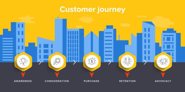 ilustrações, clipart, desenhos animados e ícones de cliente viagem mapa conceito ilustração vetorial no desenho isométrico. fundo de marketing de negócios digitais. serviço de vendas on-line ou processo de experiência de compras. - client