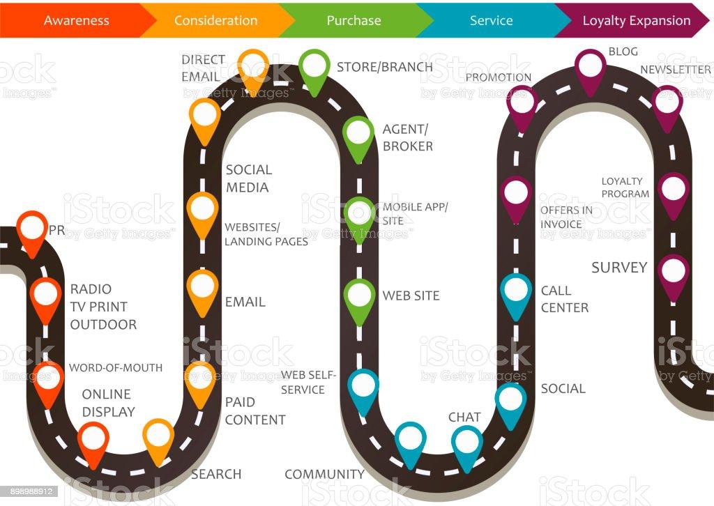 Customer journey map, process of customer buying decision vector art illustration