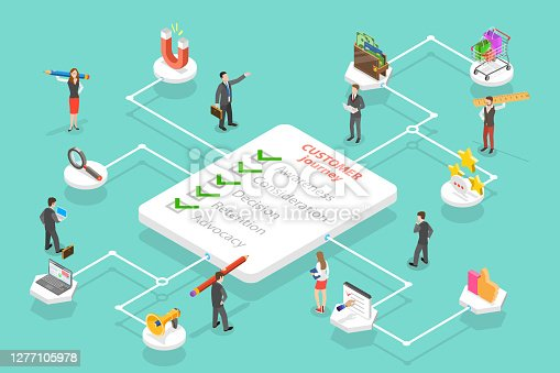 istock Customer Journey Map, User Buying Process, Store Promotion and Advertising, User Feedback and Retention. 1277105978