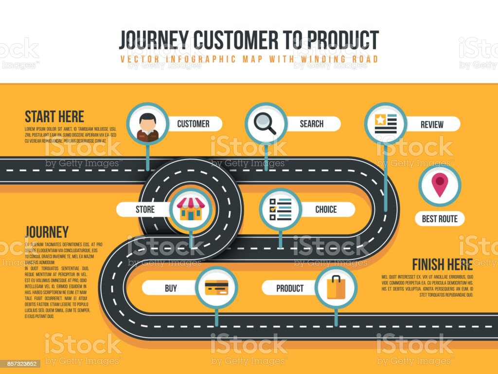 Customer journey vector map of product movement with bending path and shopping icons vector art illustration