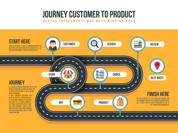 customer journey vector map of product movement with bending path and shopping icons - retail worker stock illustrations, clip art, cartoons, & icons