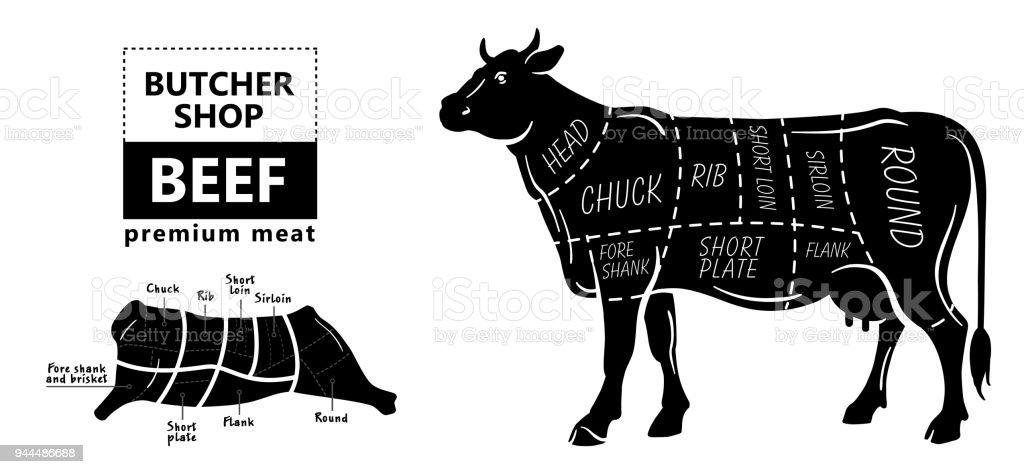 Coupe De Boeuf Ensemble Diagramme De Boucher Affiche Vache Vintage ...