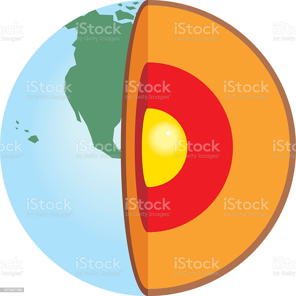 Cutaway view of earth showing core layers stock vector art more cutaway view of earth showing core layers royalty free cutaway view of earth showing pooptronica Images