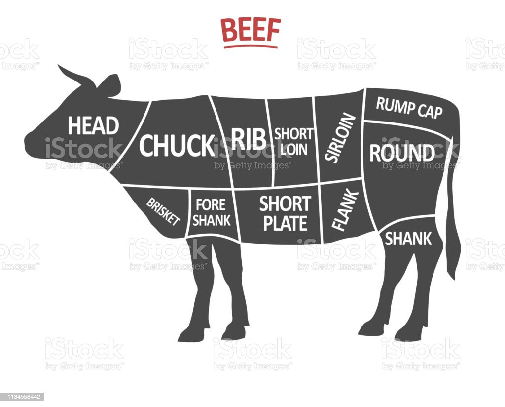 Cuts Of Beef Poster Butcher Diagram Cow Silhouette