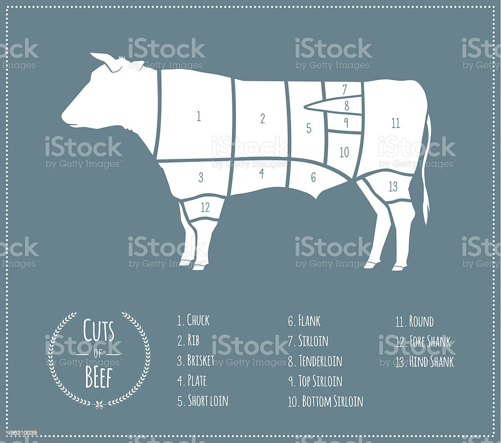 Cuts of Beef [US Chart] royalty-free stock vector art