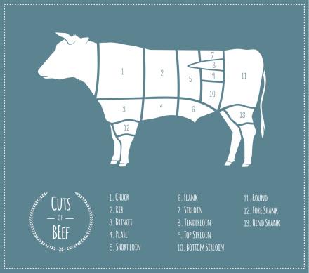 Cuts of Beef [US Chart]