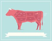 Vintage style illustration showing different cuts of beef. This is an editable EPS vector illustration.