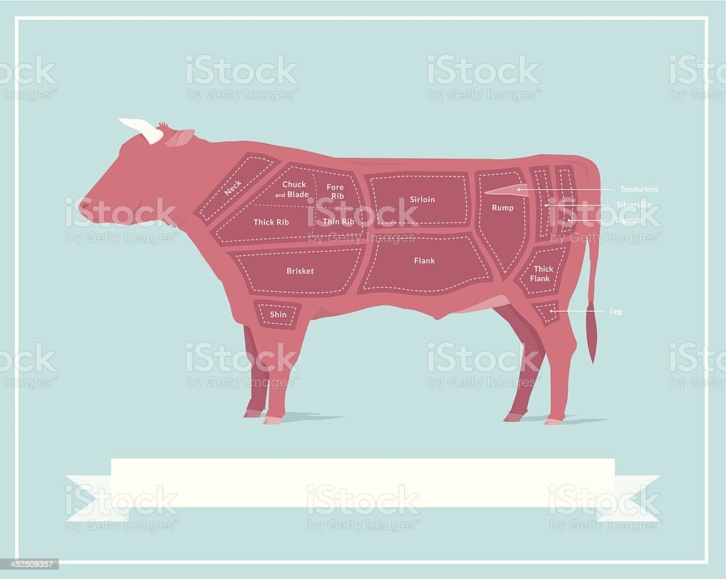 Cuts of Beef vector art illustration
