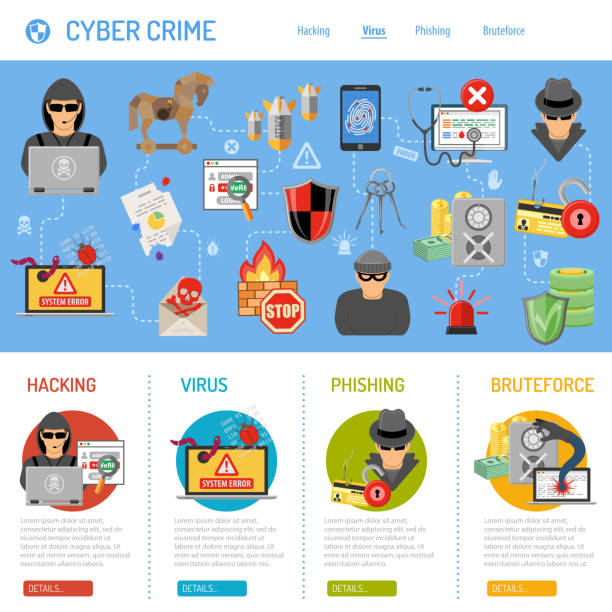 Cyber Crime Concept Internet Security and Cyber Crime Concept with Flat Icon Like Hacker, Virus, Spam, Thief. Vector for Flyer, Poster, Web Site and Printing Advertising. hacker stock illustrations