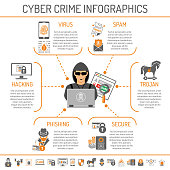 Cyber Crime Infographics