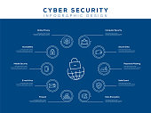 Cyber Security Infographic Template, Editable Stroke. Infographic Design for Workflow Layout, Diagram, Annual Report, Web Design etc.