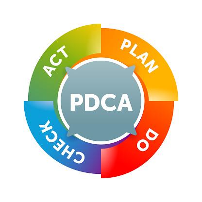 PDCA cycle (plan-do-check-act circle)
