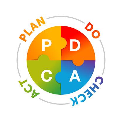 PDCA cycle (plan do check act circle)