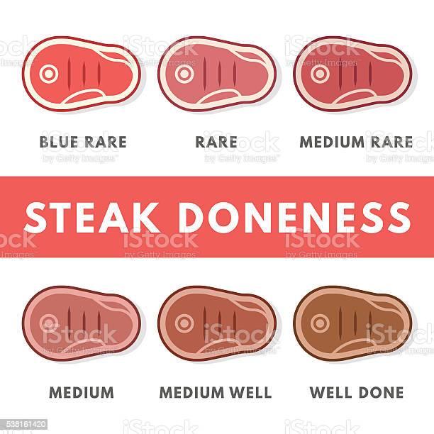 度のステーキの準備状況アイコンセット - みずみずしいのベクター ...