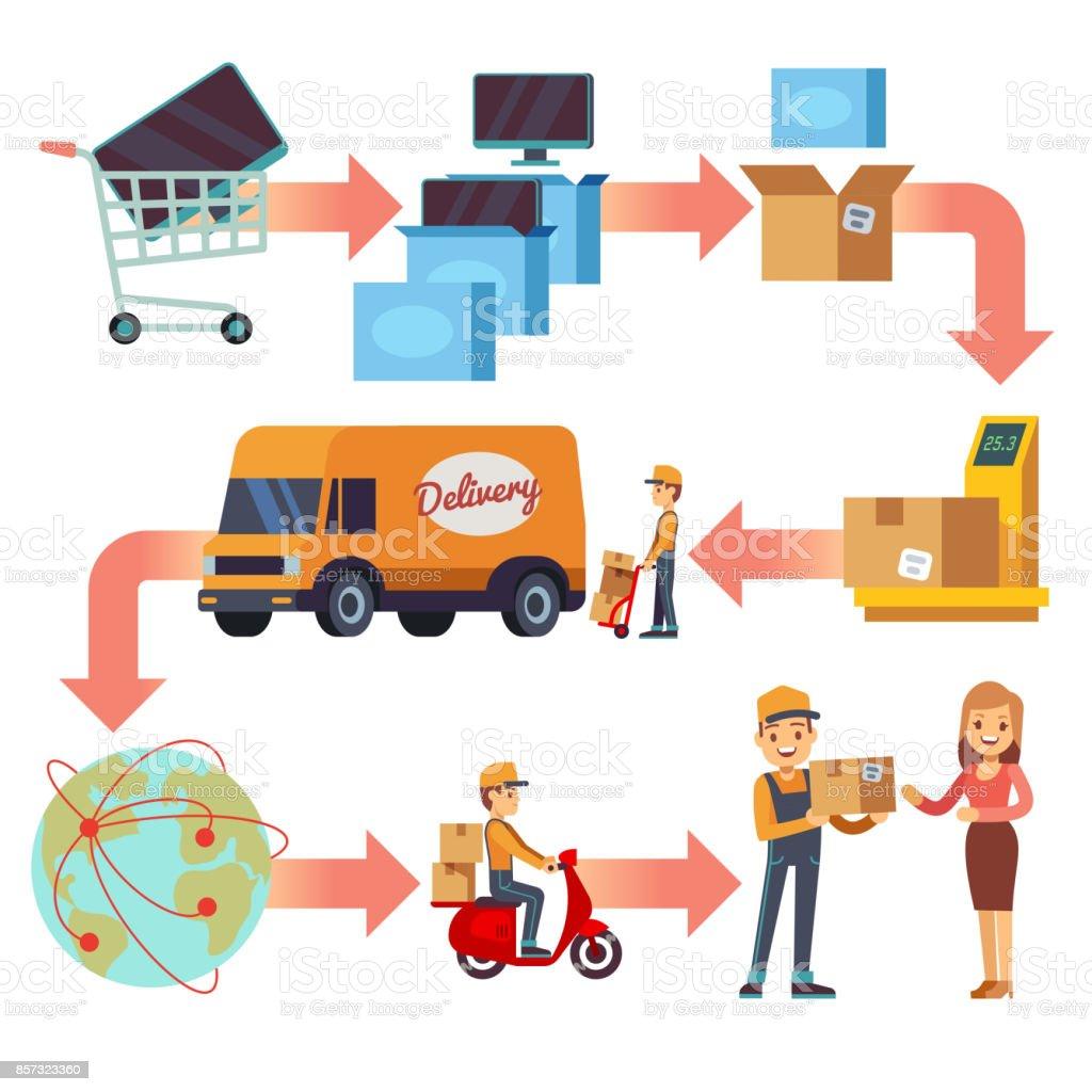Chaîne de livraison de service. Feuille de route sinueuse de voyage du produit au client vecteur infographique - Illustration vectorielle