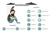 Depression symptoms set.