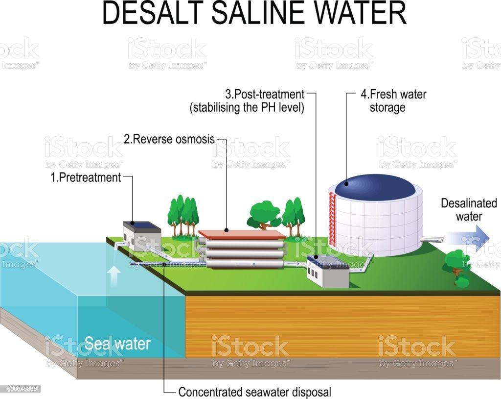 Desalination plant. desalt saline water. vector art illustration