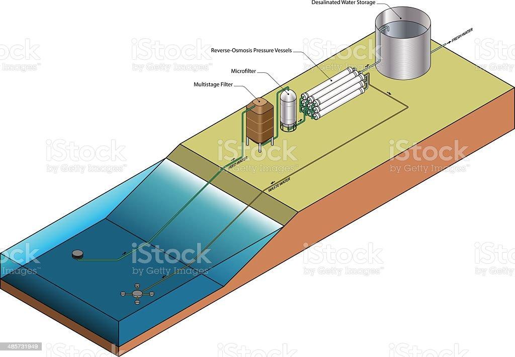 Desalination Plant Diagram vector art illustration