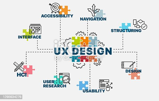 istock UX design concept. Infographics. Chart with keywords and icons. UX design vector illustration. 1295634276