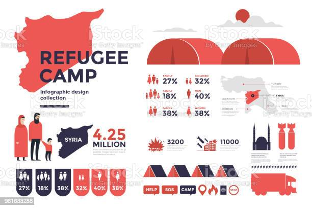 Design elements of infographics on topic of refugees from middle east vector id961633288?b=1&k=6&m=961633288&s=612x612&h=a5v8hlumnubzqzh0eb2sixtesmajduicop8rhlvwoku=