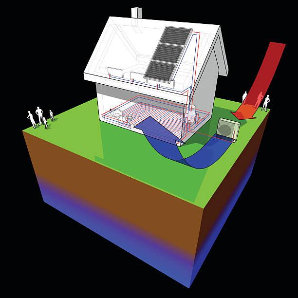 ilustrações de stock, clip art, desenhos animados e ícones de habitação autónoma com bomba de calor de fonte de ar e painéis solares - wireframe solar power