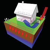 diagram of a detached  house with floor heating on the ground floor and radiators on the first floor and geothermal and air source heat pump as source of energy