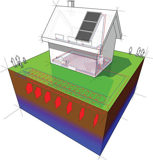 ilustrações de stock, clip art, desenhos animados e ícones de habitação autónoma com fonte de bomba de calor geotérmica e painéis solares - wireframe solar power
