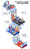 Development company modern isometric infographics. 3d isometry graphic concept with design and programming departments. Web studio multi level isometric composition with people, vector illustration.
