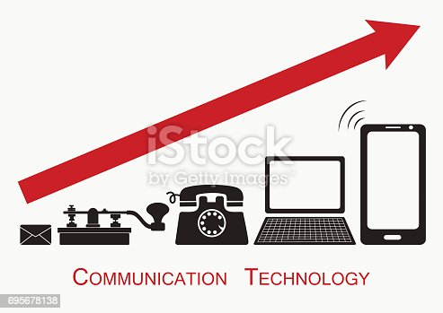 Letter, telegraph, analog phone, computer, mobile phone