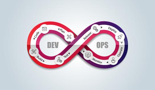 Development & Operations