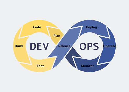 Devops symbol and icon, software development operations concept.