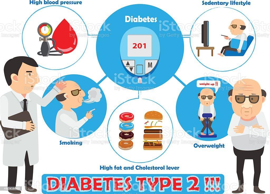 diabetes 2 vector art illustration