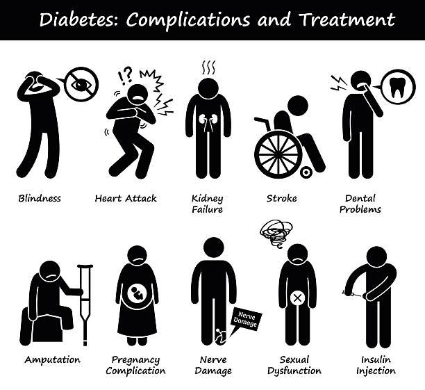 Diabetes Mellitus Diabetic High Blood Sugar Complications and Treatment vector art illustration