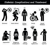 Diabetes Mellitus Diabetic High Blood Sugar Complications and Treatment