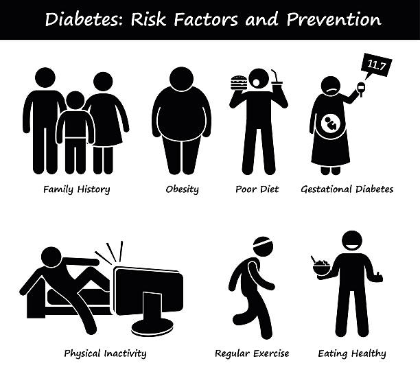 Diabetes Mellitus Diabetic High Blood Sugar Risk Factors and Prevention vector art illustration