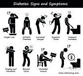 Diabetes Mellitus Diabetic High Blood Sugar Signs and Symptoms