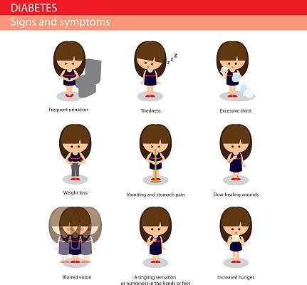 Anzeichen ss diabetes symptome
