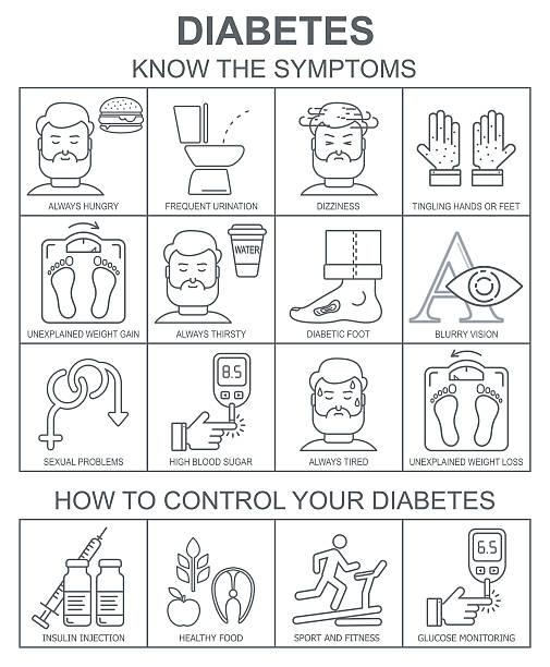 Diabetes symptoms and control vector background vector art illustration
