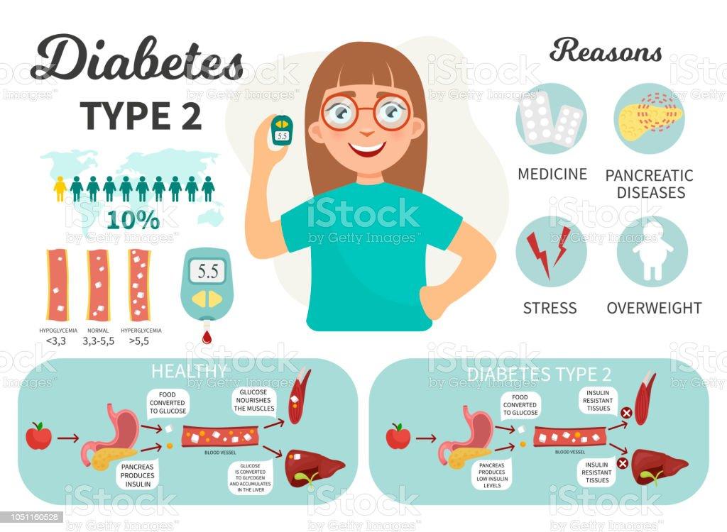 imágenes libres de diabetes