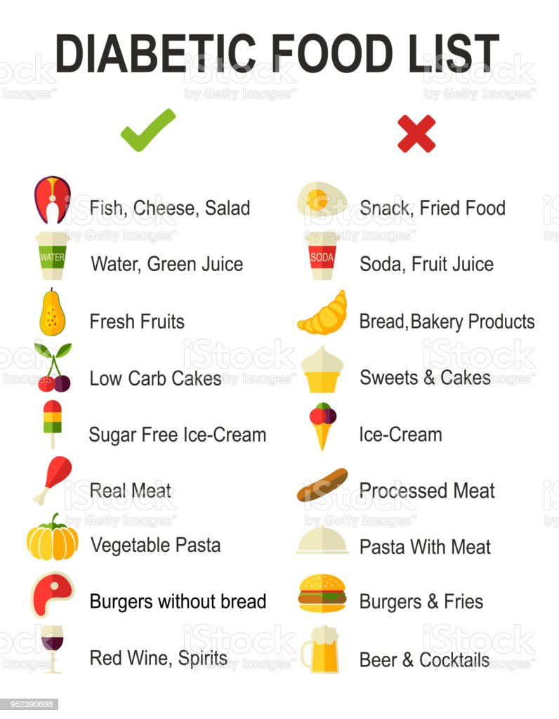 Type  Diabetic Diet Food List