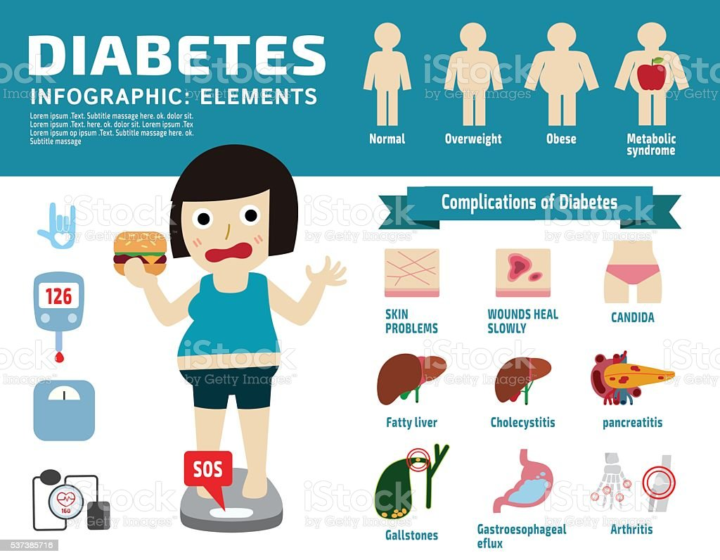 diabetic disease infographic elements.Set of icon vector art illustration
