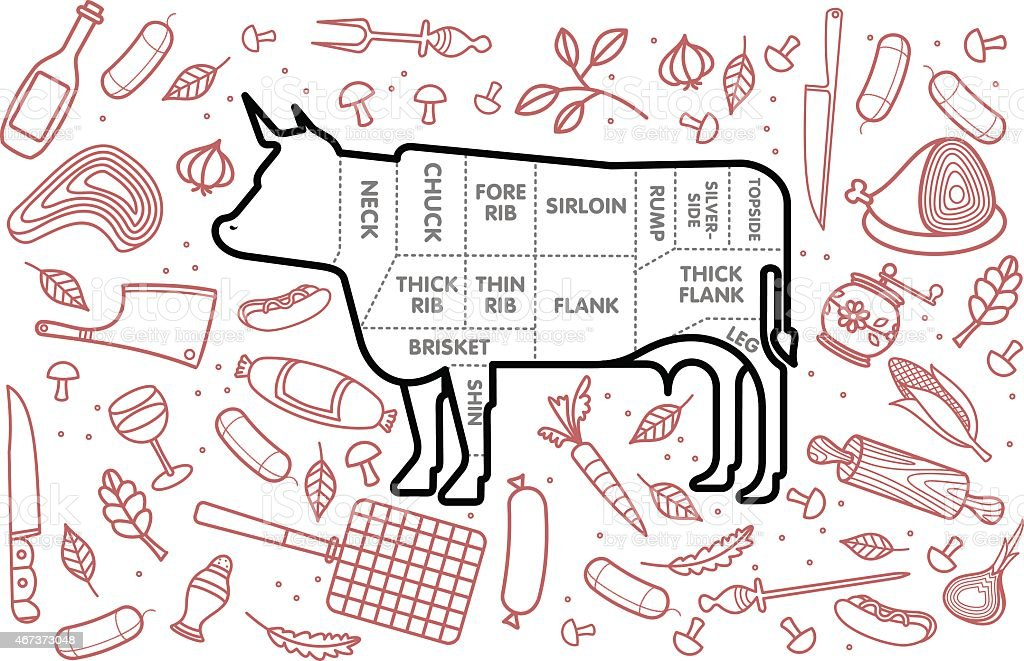 Diagram Of A Cow Showing Different Sections Of Meat Stock ...