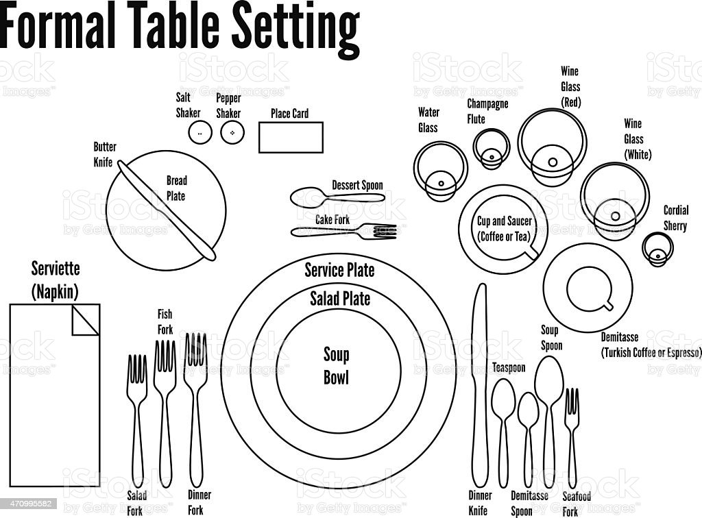 Formal table place setting etiquette for Table place setting